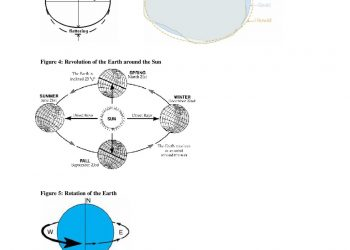 Shape,-dimensions-and-motions-of-the-Earth-2