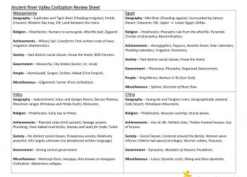WORKSHEET - Ancient River Valley Civilization Review-1